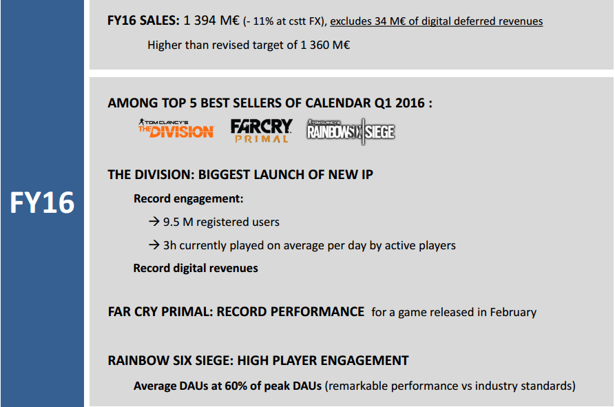 The Division is Ubisoft's Biggest New IP Launch