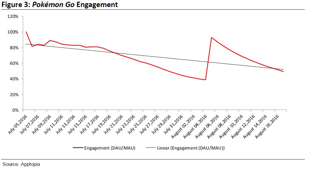 Pokémon Go Engagement Drops Nearly in Half 1