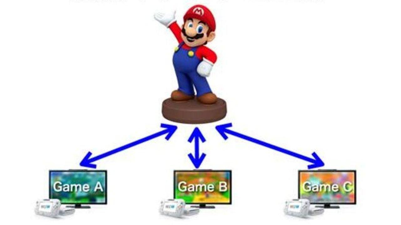 Super Smash Bros. May use NFC Figurines - 2014-05-23 16:20:10