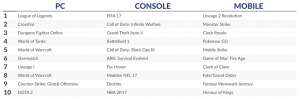 Worldwide Digital Games Revenue Increased in February