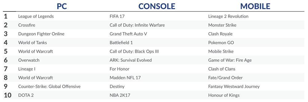 Worldwide Digital Games Revenue Increased In February