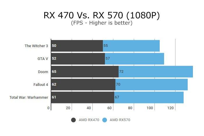 Amd Radeon Rx 570 Gpu (Hardware) Review – A Familiar Refresh