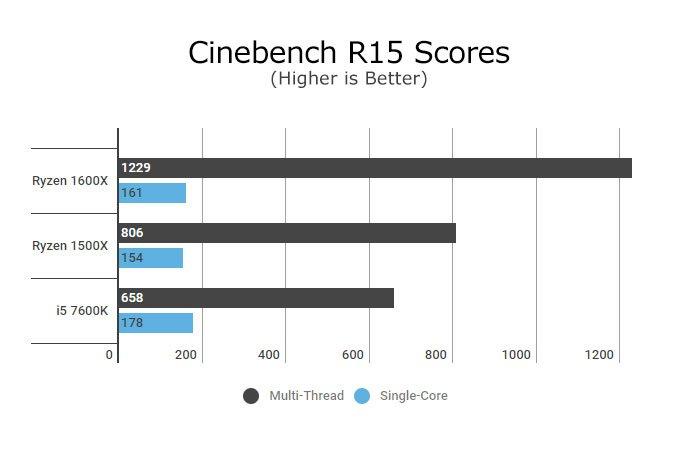 Ryzen 5 1500X Hardware Review - Pure Performance 6
