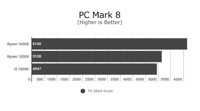Ryzen 5 1500X Hardware Review - Pure Performance 7