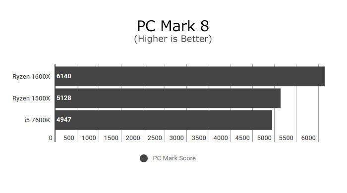 Ryzen 5 1500X Hardware Review - Pure Performance 7