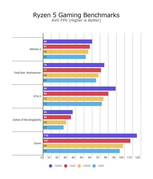 AMD Ryzen 5 1400 and 1600 Hardware Review 2