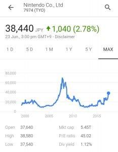 Nintendo Bests Sony On The Tokyo Stock Exchange