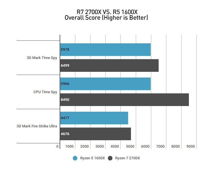 Amd Ryzen 7 2700X (Hardware) Review 1