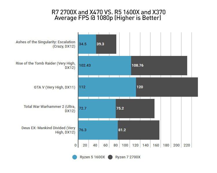 Amd Ryzen 7 2700X (Hardware) Review 3