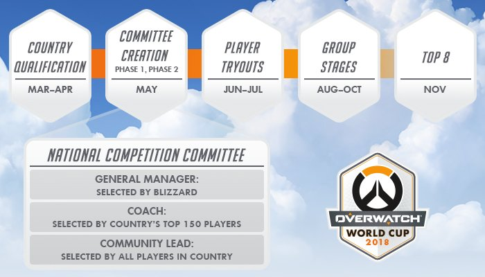 2018 Overwatch World Cup: Community Leaders Compete for Votes
