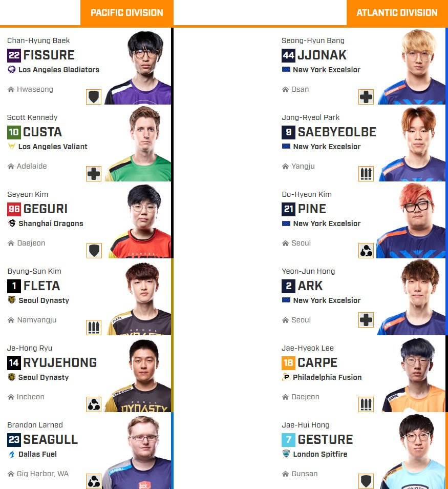 Overwatch League News Rundown: All Star Rosters, Playoff Picture and Expansion Incoming