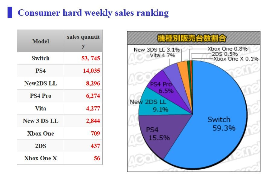 Here are the latest hardware and software sales numbers in Japan. 1