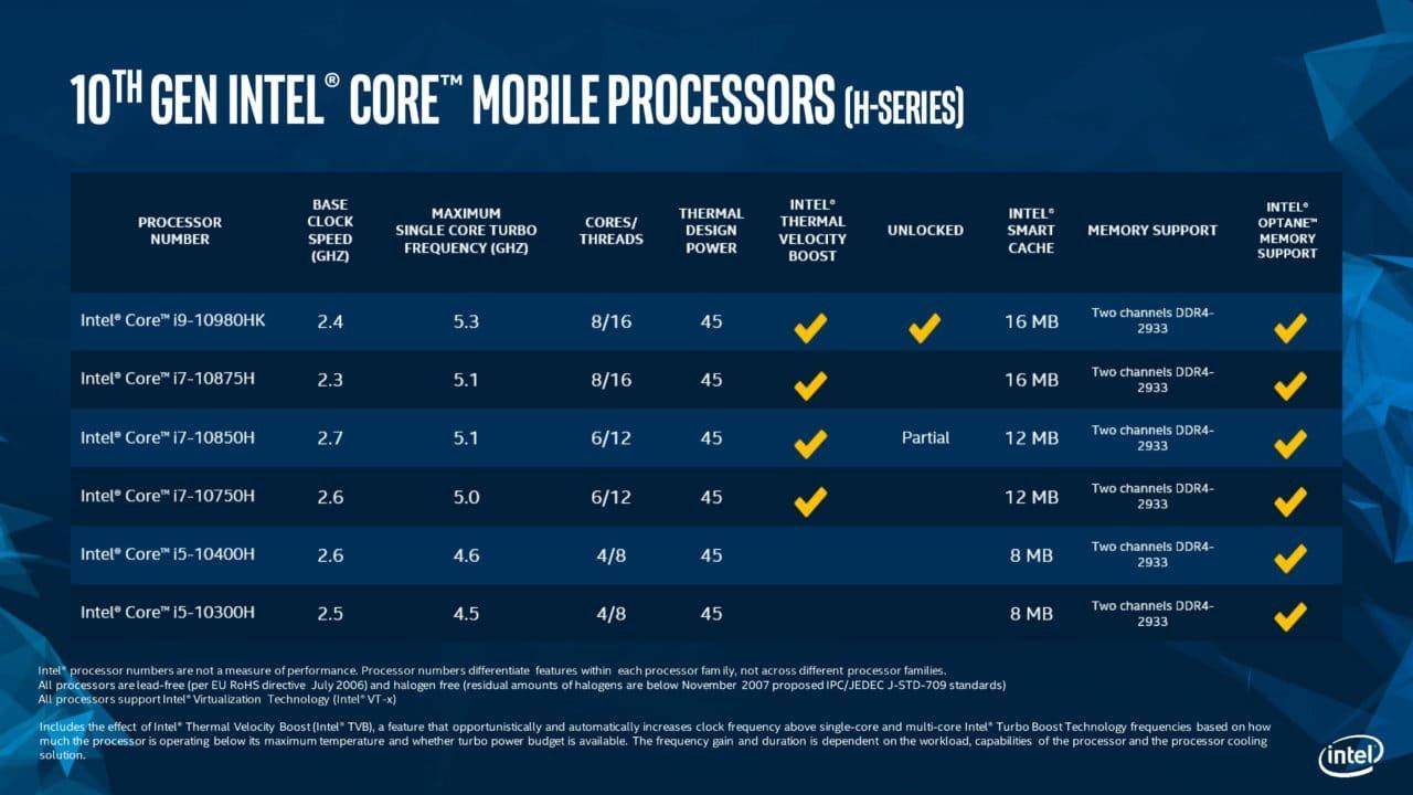 Intel Announces 10Th Gen Core H-Series Microprocessors