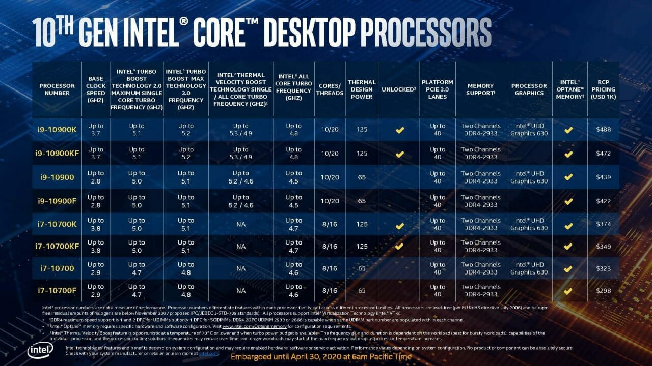 Intel Comet Lake-S 10Th Gen Desktop Cpu Lineup Set To Take On Ryzen Head On 5