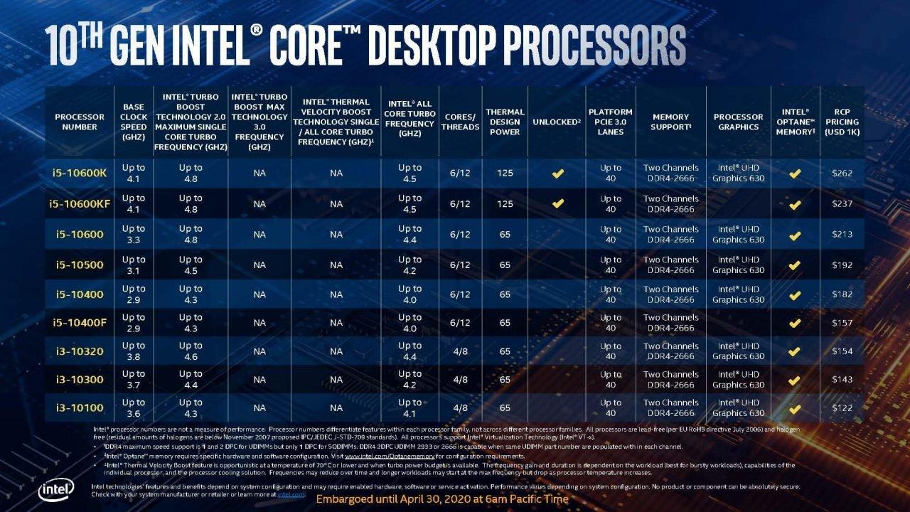 Intel Comet Lake-S 10Th Gen Desktop Cpu Lineup Set To Take On Ryzen Head On 6