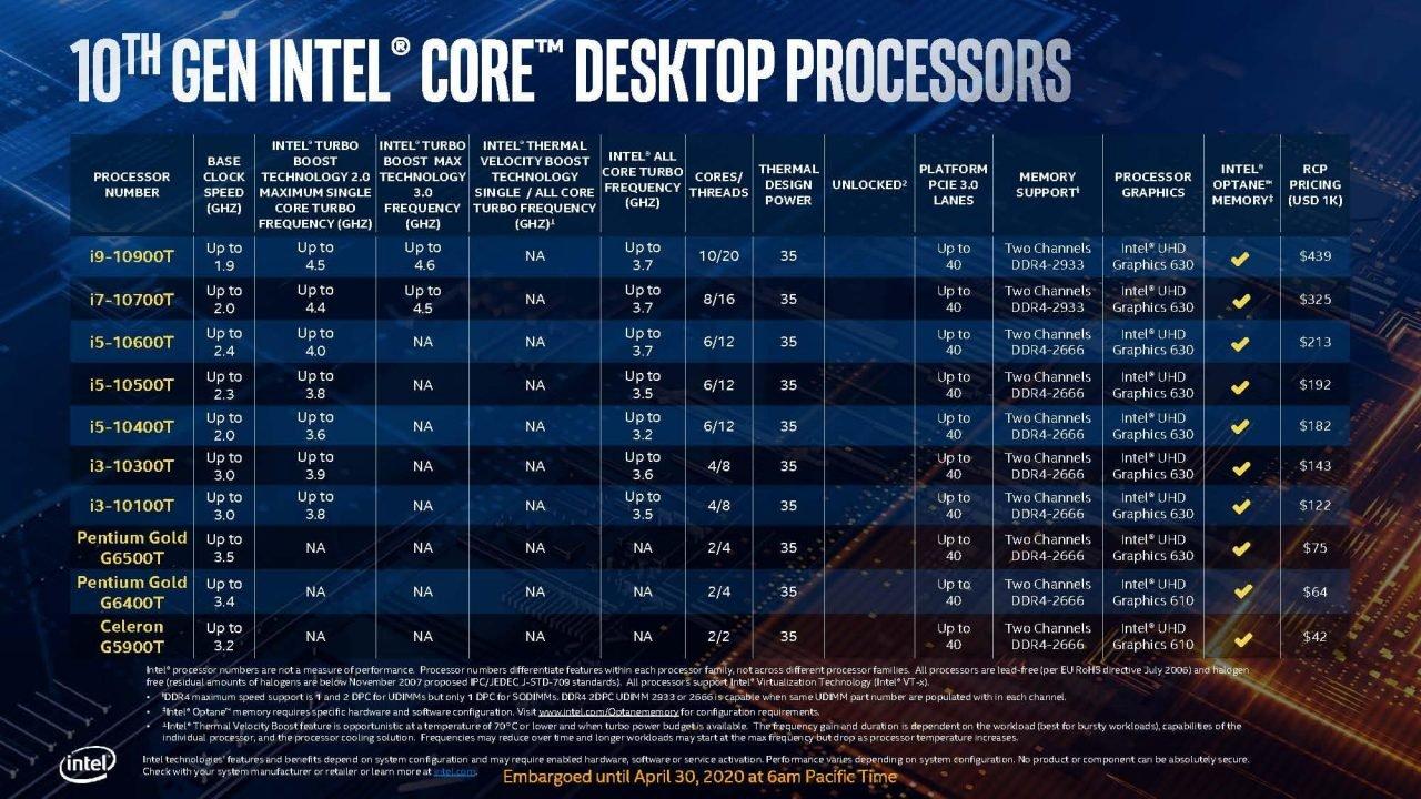 Intel Comet Lake-S 10Th Gen Desktop Cpu Lineup Set To Take On Ryzen Head On 8