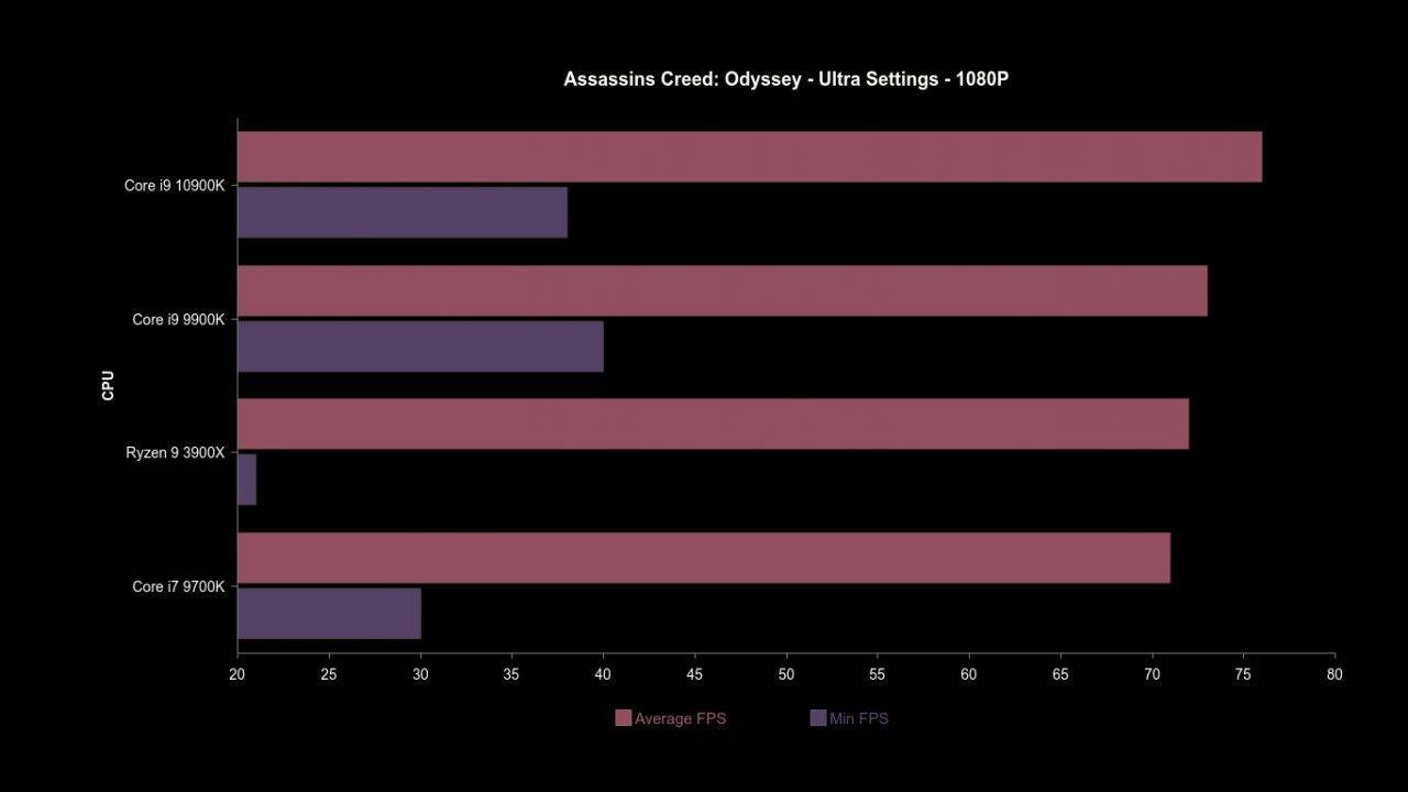 Intel Core I9-10900K (Hardware) Review