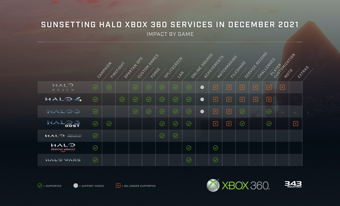 All Halo Xbox 360 Games Losing Online Support In 2021