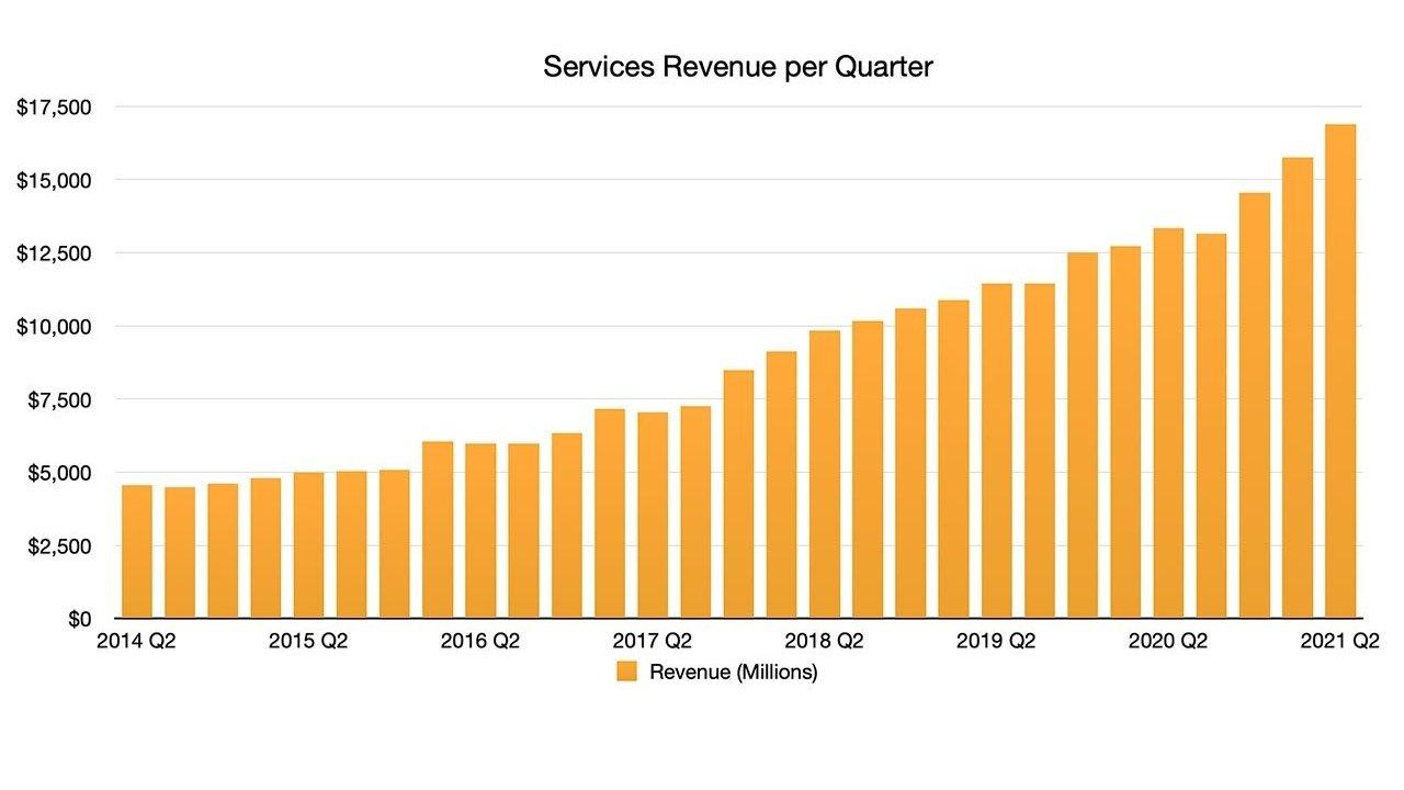 Apple Services Revenue Brings In $16.9 Billion In Q2 2021
