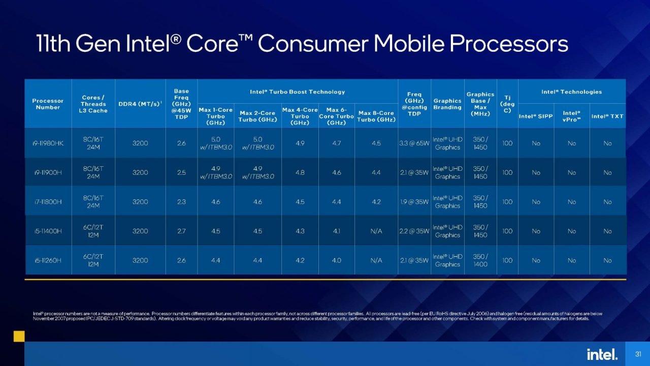 Intel'S Tiger Lake-H Can Take On Amd'S Latest Ryzen 5000 Cpu