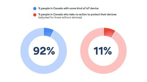 Nordvpn Report Shows 90% Of Canadian Households Are Using Smart Devices